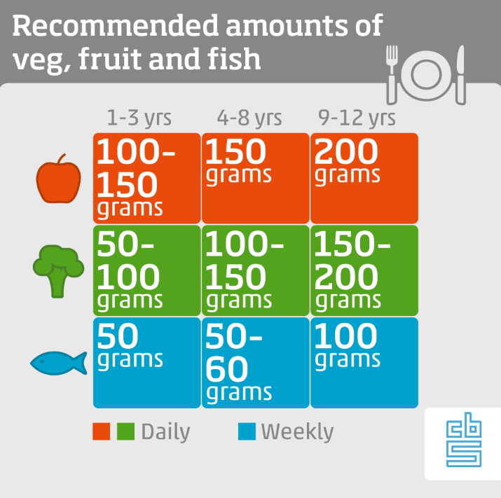 graph recommended amount s of veg, fruit and fish