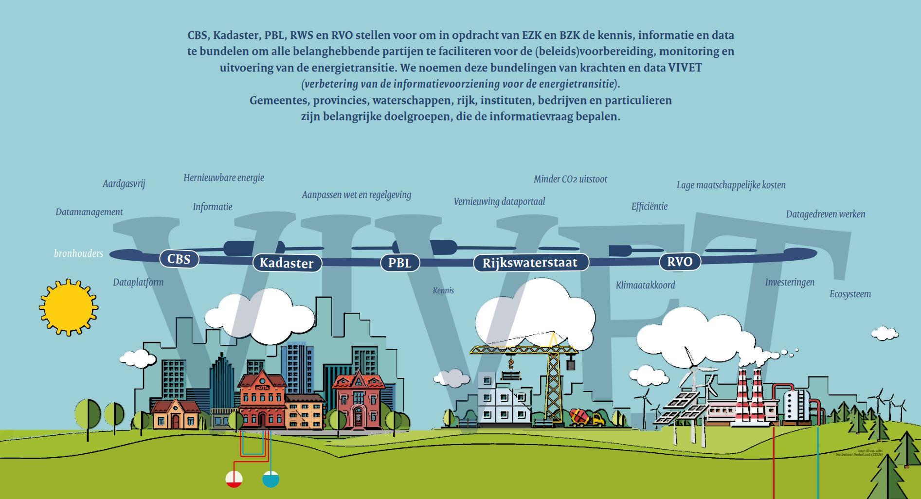 Uitsnede VIVET-poster met uitleg deelnemers en proces