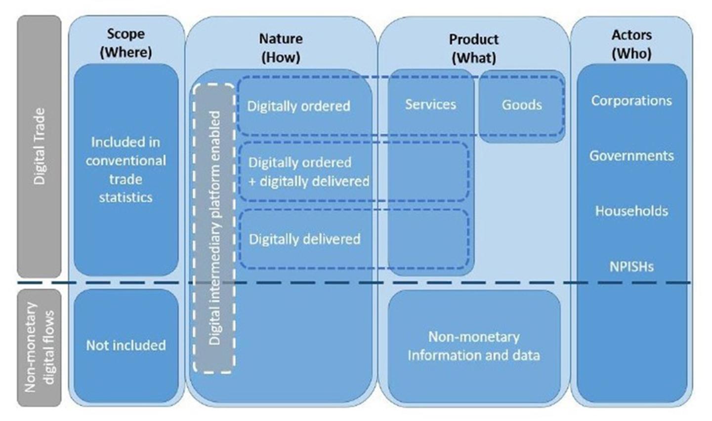 The conceptual framework for digital trade