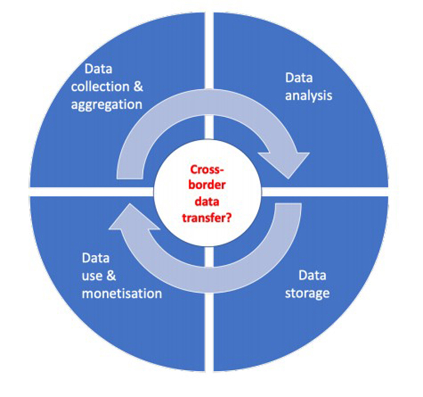 The global data value cycle