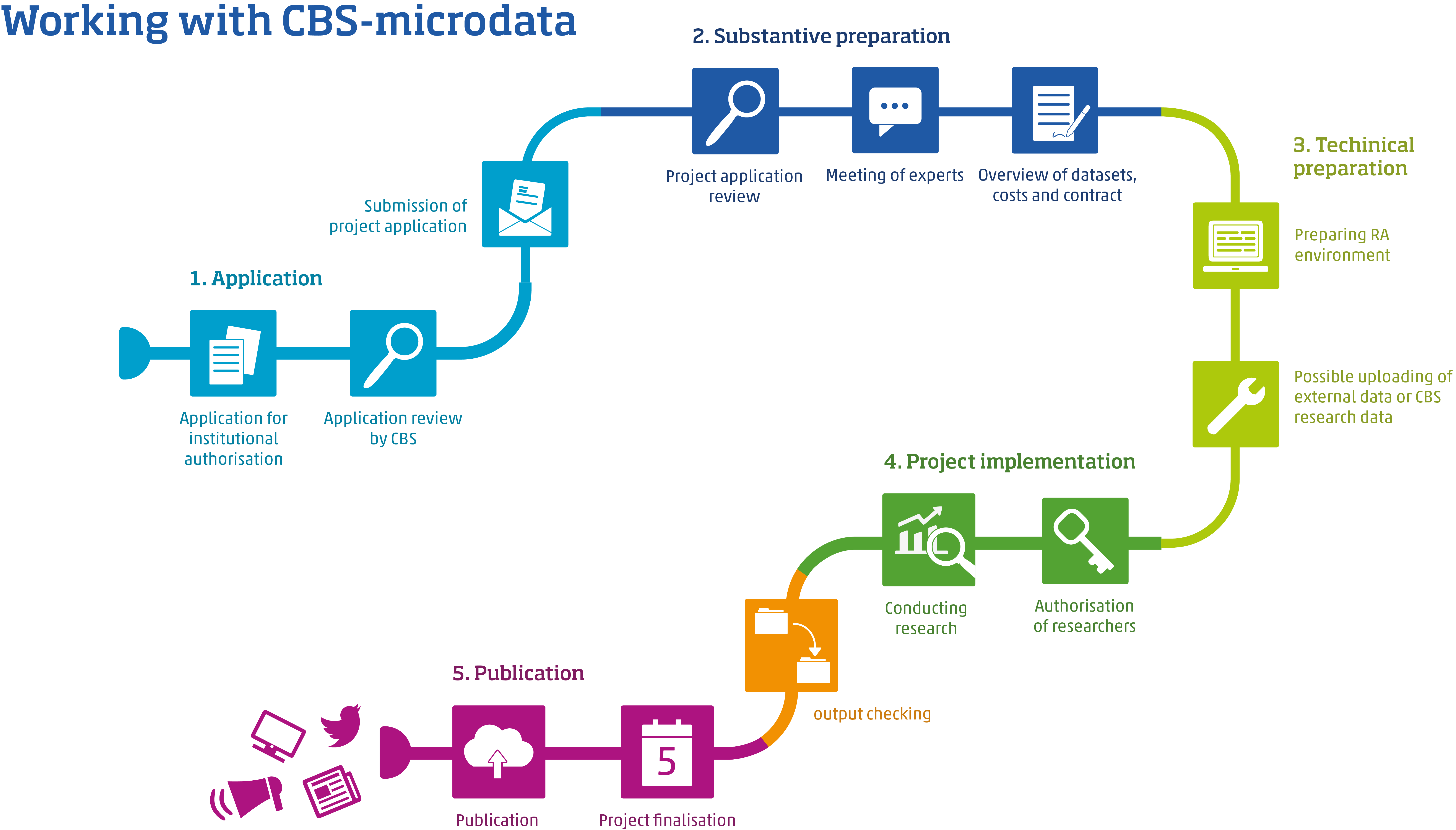 working with cbs microdata