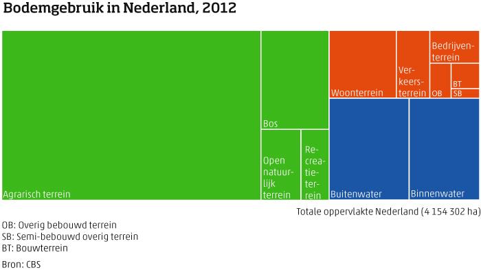 Bodemgebruik in Nederland, 2012